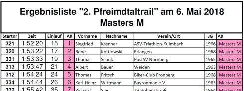 Ergebnis Masters M
